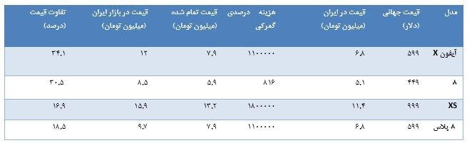 منتظر آیفون ارزان و اقتصادی نباشید/ مظنه قیمت آیفون 11 در ایران+جدول