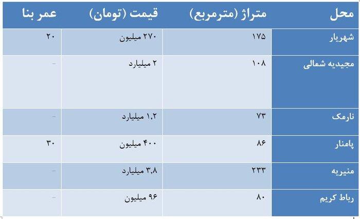 مظنه خرید و اجاره خانههای حیاطدار در تهران+جدول