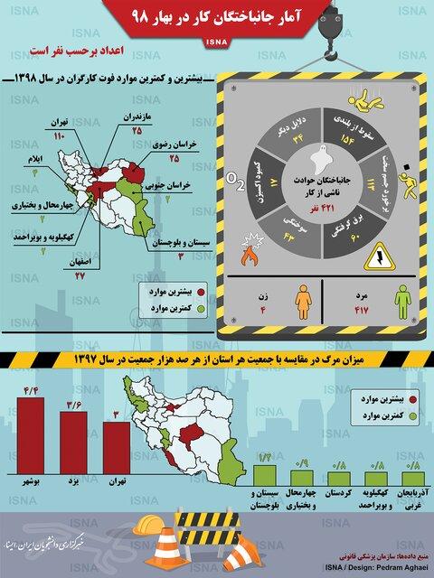 اینفوگرافی / آمار جانباختگان کار در بهار ۹۸