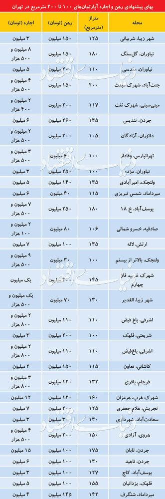 قیمت رهن و اجاره آپارتمانهای 100تا 200 متری در تهران