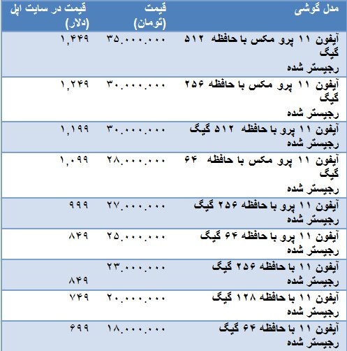 اولین قیمت گذاری ها از آیفون 11 در بازار ایران؛ از 18 تا 35 میلیون!+جدول
