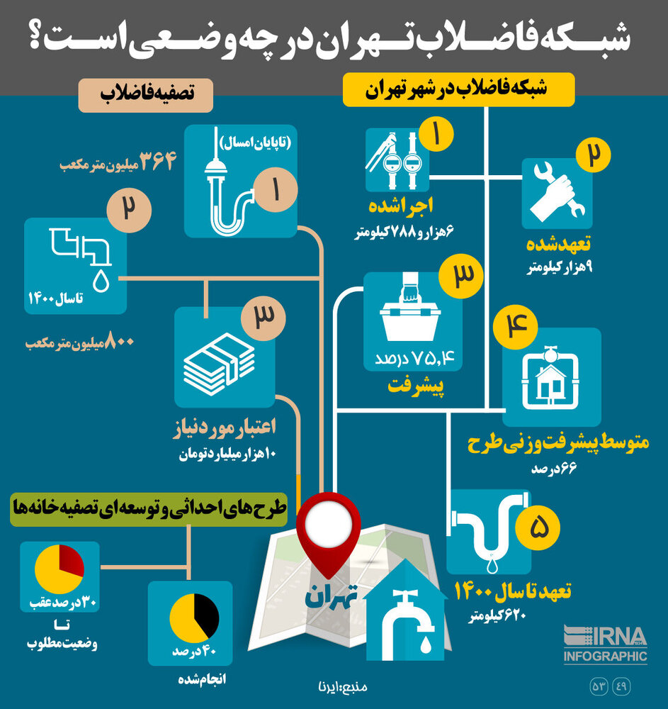 اینفوگرافیک | شبکه فاضلاب تهران در چه وضعی است؟