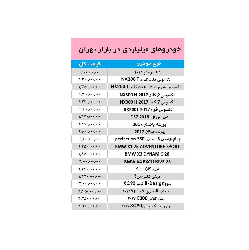 خودروهای میلیاردی در بازار ایران +جدول