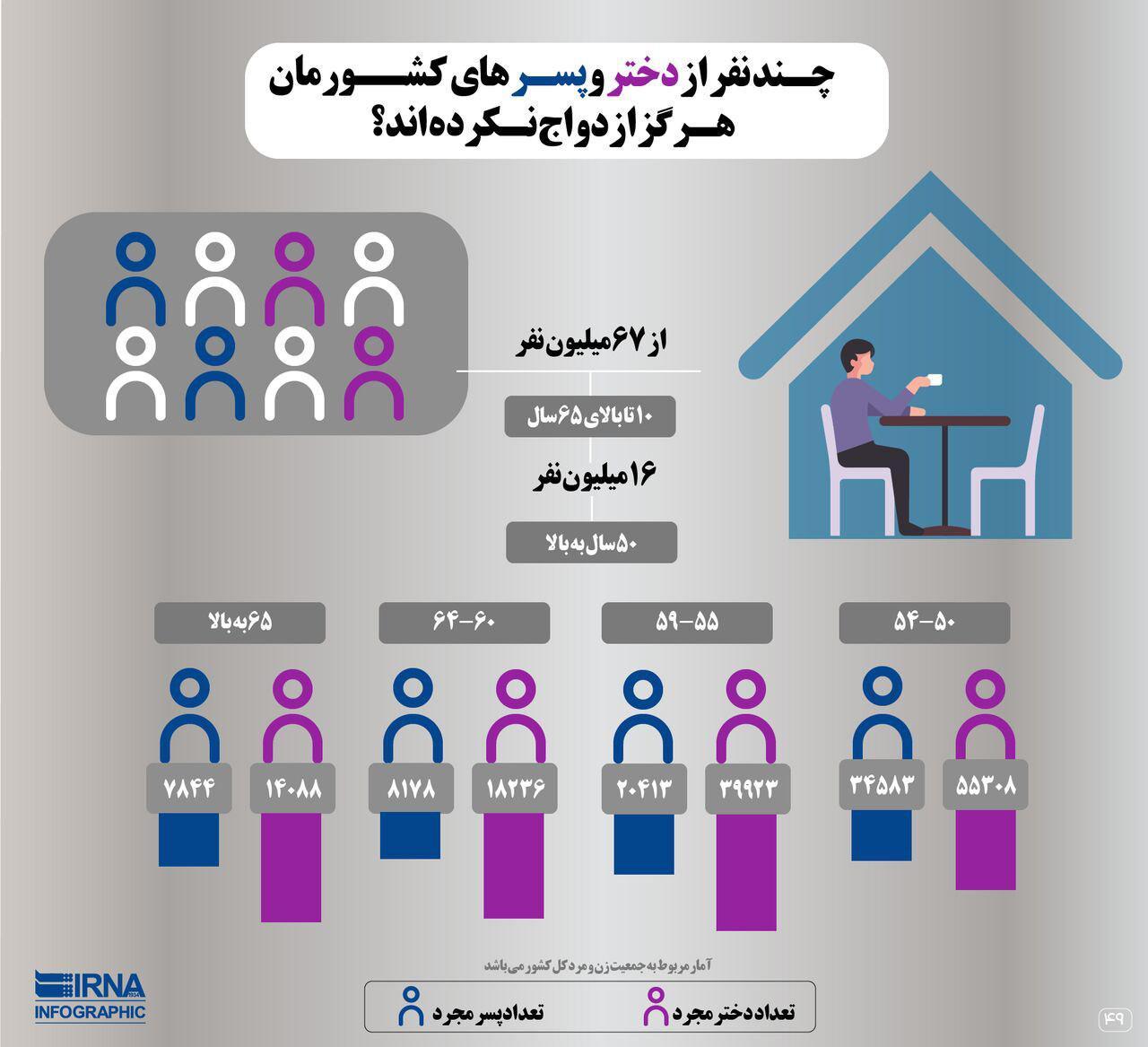 چه تعداد دختر و پسر ایرانی هرگز ازدواج نکردهاند؟