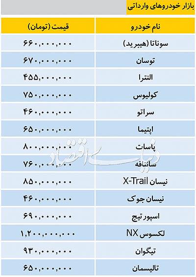 جدول| قیمت خودروهای وارداتی/ اپتیما ۶۵۰ میلیون تومان شد