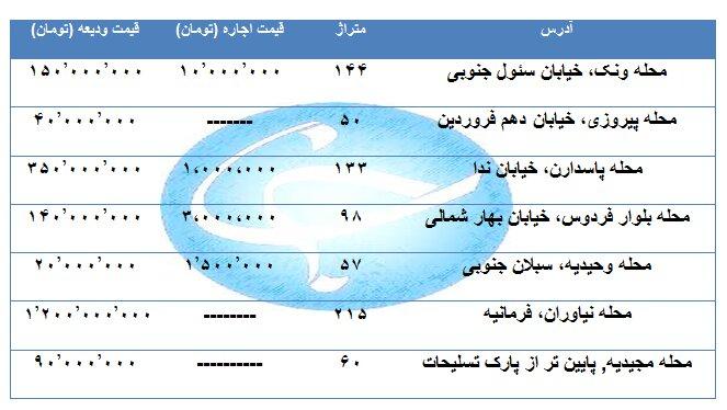 جدیدترین نرخ اجاره آپارتمان در مناطق تهران /جدول