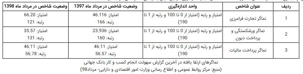 صدور آسانتر مجوزها و ارتقای رتبه ایران در نماگرهای بانک جهانی