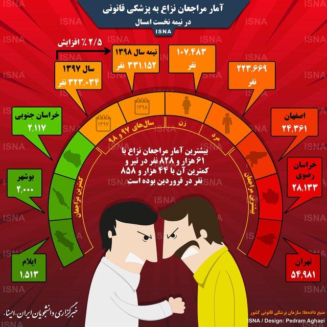 اینفوگرافی / تعداد مراجعان نزاع به پزشکی قانونی در ایران