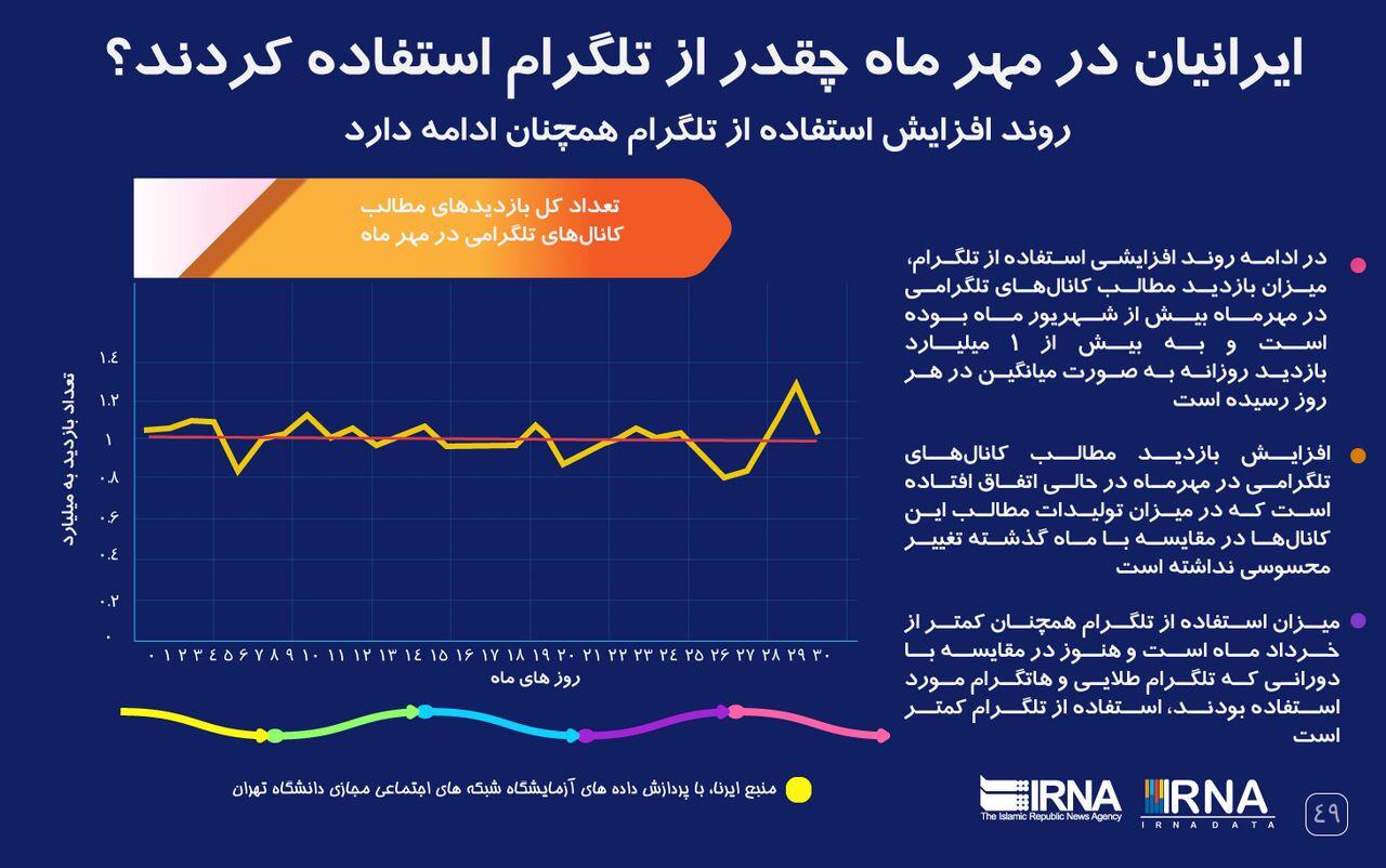 ایرانی ها در مهرماه چه قدر از تلگرام استفاده کردند؟