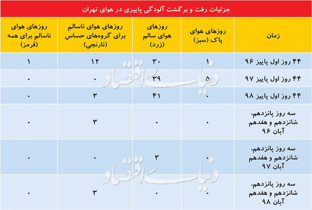 هشدار نارنجی از آسمان تهران/۶ گمانه درباره علت رفت و برگشت آلودگی هوا