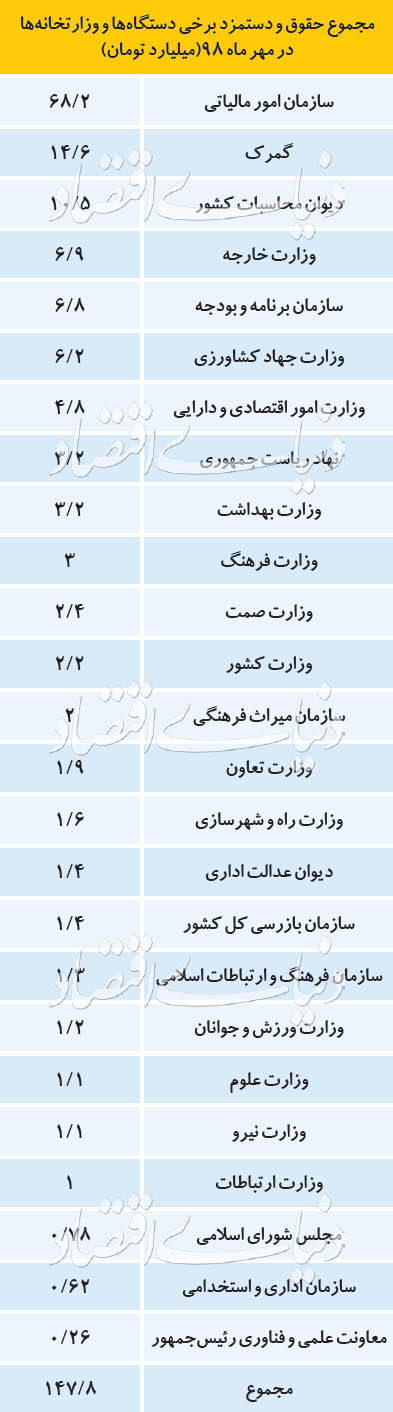 فیش حقوقی دستگاههای دولتی/ بیشترین حقوق دریافتی مربوط به کدام وزارتخانه است؟+جدول