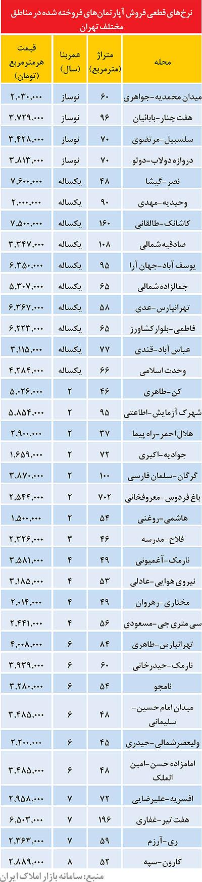 قیمت آپارتمان های تهران در سال 94 /جدول