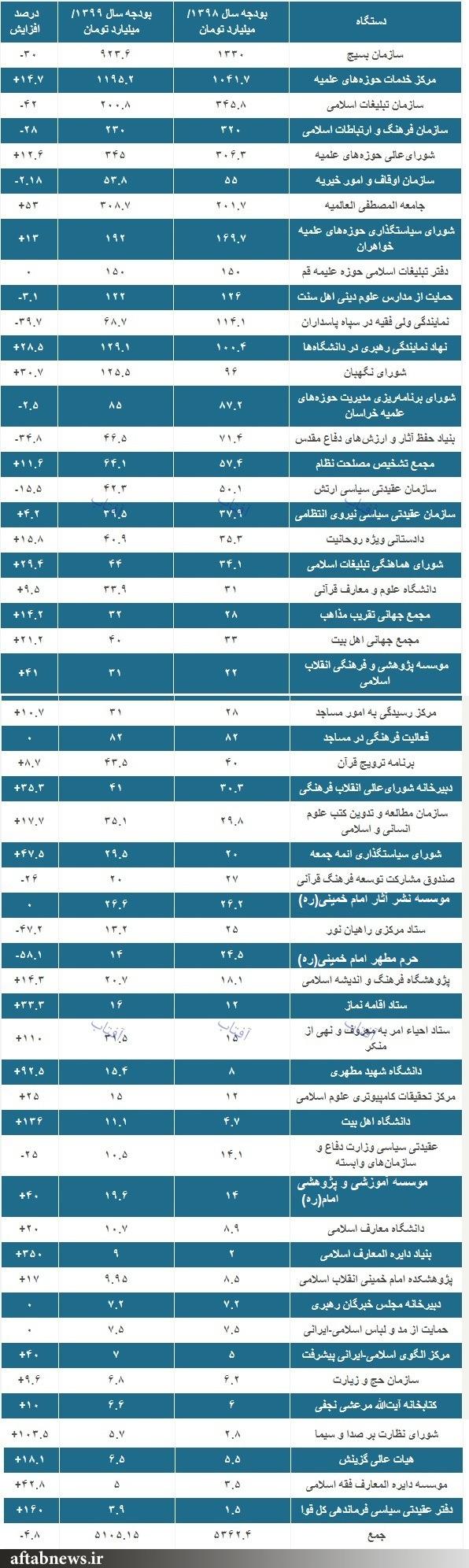 سهم ائمه جمعه، بسیج، تبلیغات اسلامی و حوزههای علمیه از بودجه ۹۹ چقدر است؟