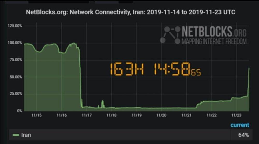 عکس/ وضعیت فعلی اتصال ایران به اینترنت
