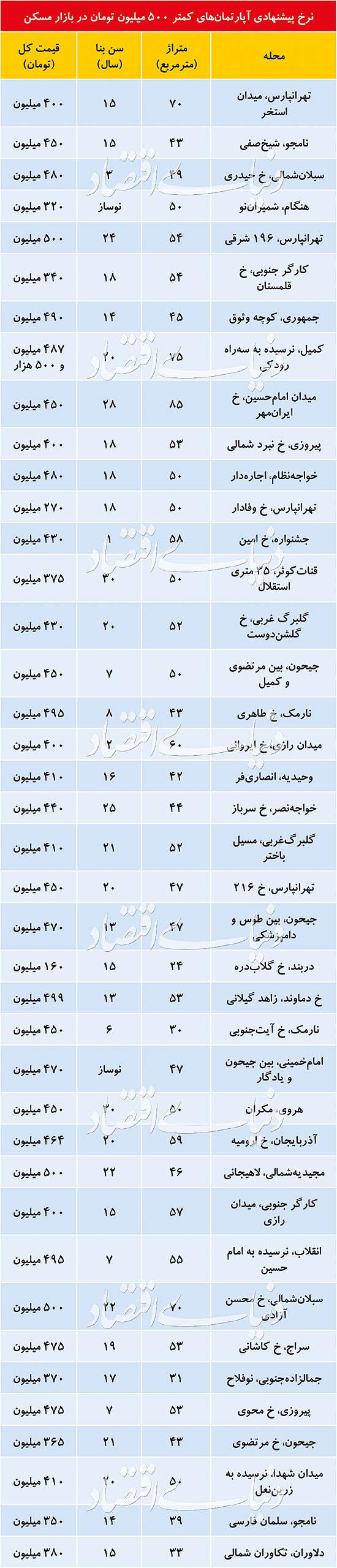 آپارتمانهای ارزان تهران+جدول