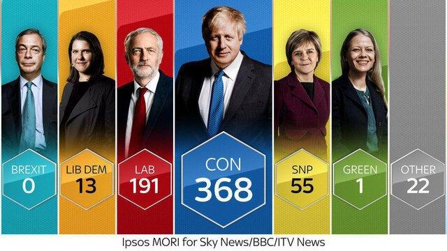 پیروزی قاطع محافظهکاران در انتخابات پارلمانی انگلیس
