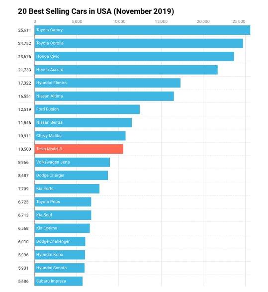 پرفروشترین خودروها در آمریکا