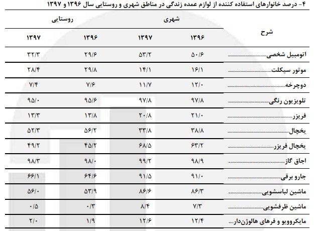 چه تعداد از خانوادههای ایرانی خودرو شخصی ندارند؟