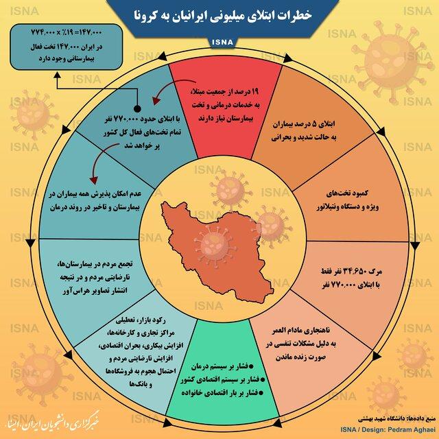 اینفوگرافیک / خطرات ابتلای میلیونی ایرانیان به کرونا