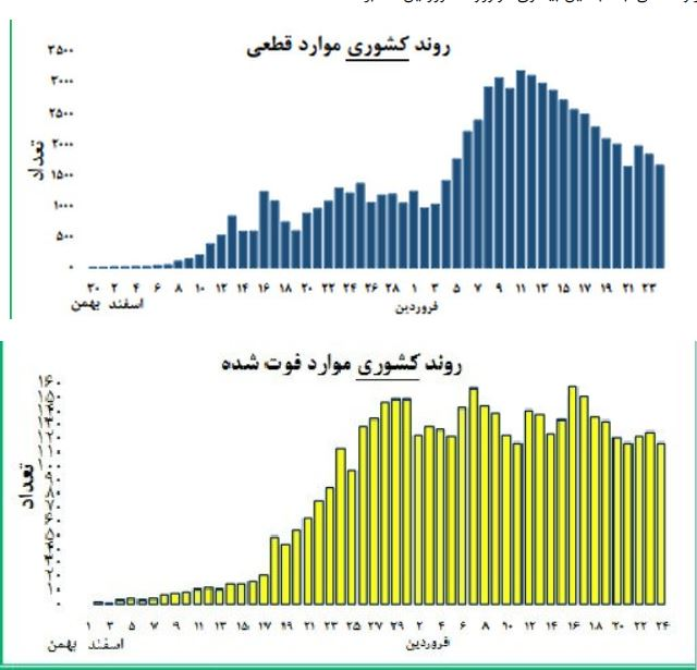 تحلیل وضعیت کرونا در ایران؛ موج جدید اپیدمی در 3 استان| وضعیت کدام شهرها قرمز است؟