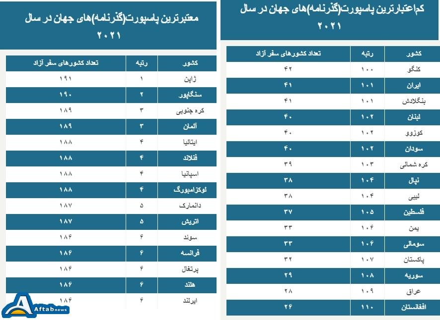 معرفی معتبرترین گذرنامههای جهان در سال ۲۰۲۱؛ فاصله پاسپورت ایران و افغانستان ۹ پله شد