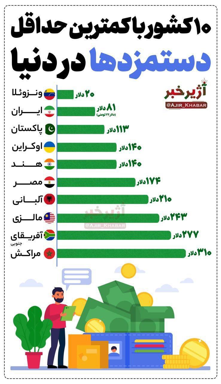 اینفوگرافیک | 10 کشور با کمترین حداقل دستمزدها در دنیا