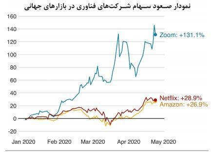میانگین سنی مبتلایان و فوتیهای کرونا در ایران