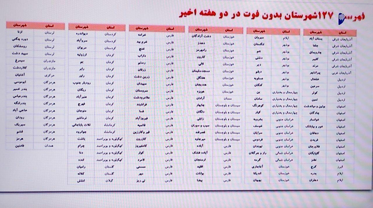 فهرست ۱۲۷ شهر بدون فوتی کرونا در دو هفته اخیر اعلام شد+اسامی