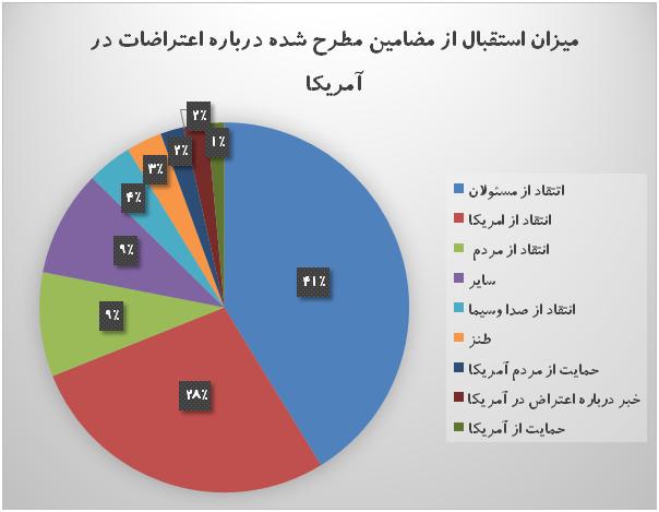 عملکرد مسئولان ایران و آمریکا در مواجهه با اعتراضات مردمی چگونه بود؟