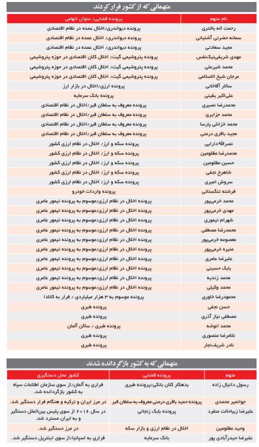 از خاوری و مرجان شیخالاسلامی تا سالار آقاخان و غلامرضا منصوری؛ اختلاسگران دانهدرشتی که از ایران فرار کردهاند