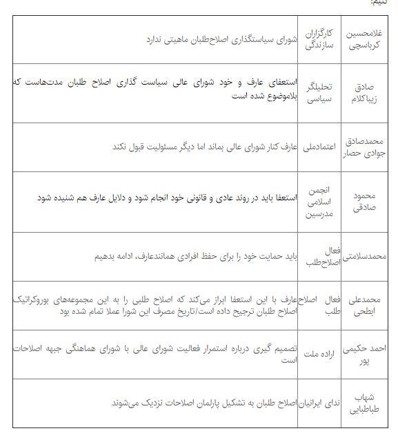 بازتاب استعفای عارف در جبهه اصلاحات