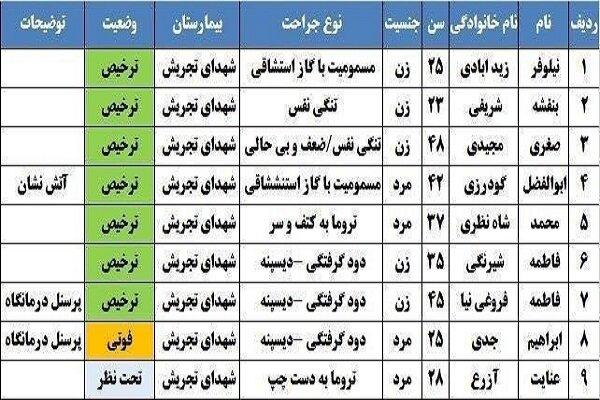 جزئیات انفجار و آتشسوزی مرگبار در شمال تهران؛ ۱۹ نفر فوت شدند+فیلم و عکس