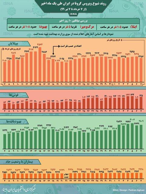 اینفوگرافیک / روند کرونا در ایران، از ۷ خرداد تا ۷ تیر