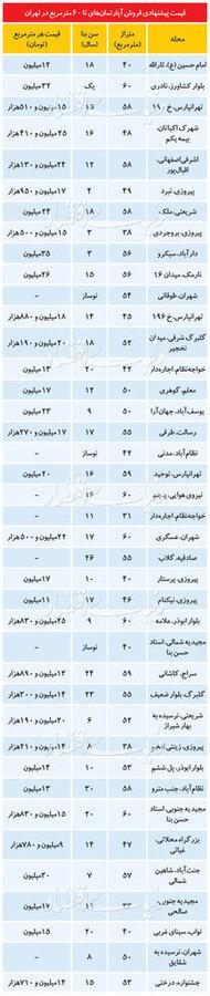 جدول| قیمت آپارتمانهای نقلی در تهران
