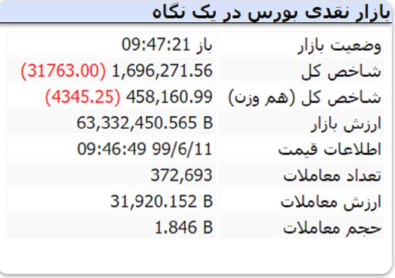 بازگشت دوباره شاخص به کانال ۱.۶ میلیونی / صف فروش ۸۳ میلیونی نماد شستا