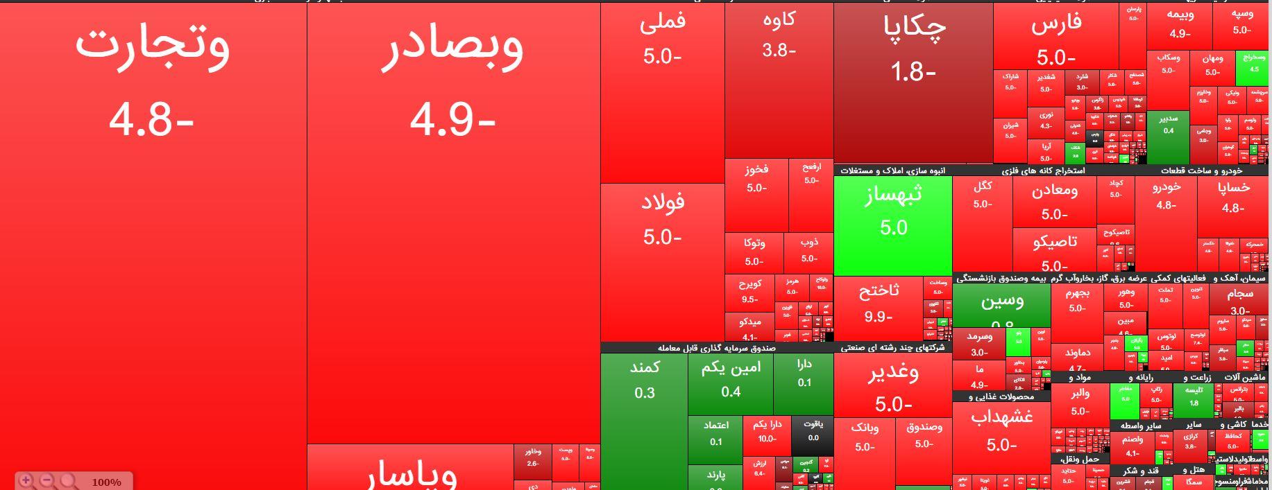 ریزش بازار سهام/بورس قرمز شد