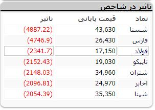 سقوط دستهجمعی بازار سهام / افت ۵۰ هزار واحدی شاخص کل بورس در یک ساعت