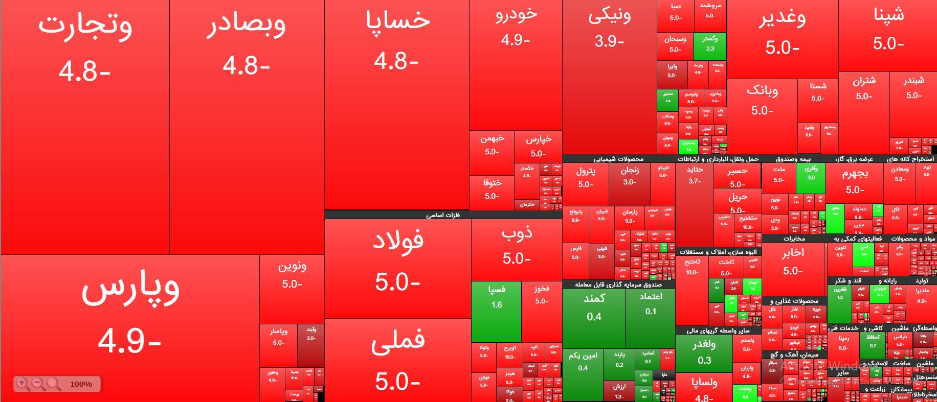 سقوط دستهجمعی بازار سهام؛ افت ۵۰ هزار واحدی شاخص کل بورس در یک ساعت