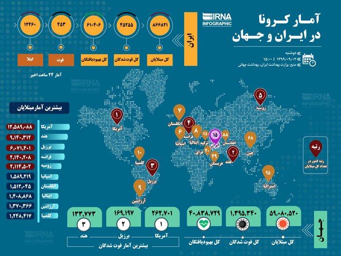 آمار جهانی همهگیری کرونا/ تعداد مبتلایان از ۶۰ میلیون نفر گذشت