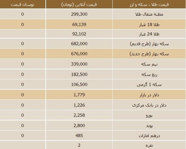 لیست قیمت سکه های پارسیان