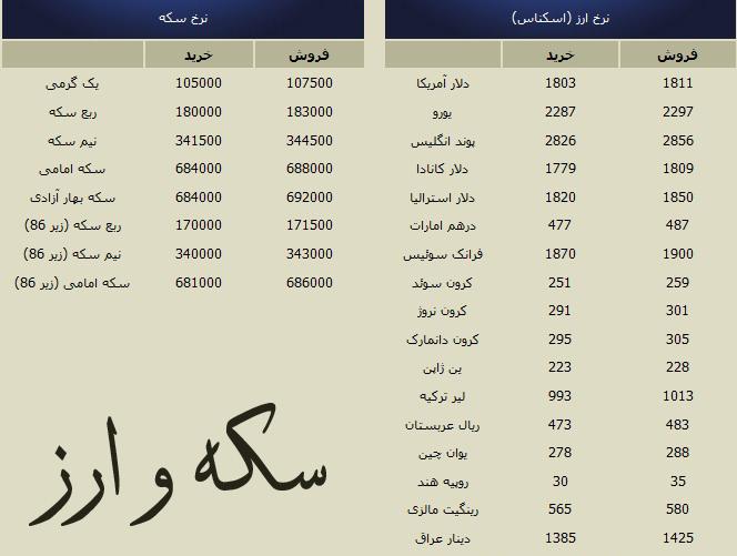 قیمت آنلاین سکه و طلا و ارز