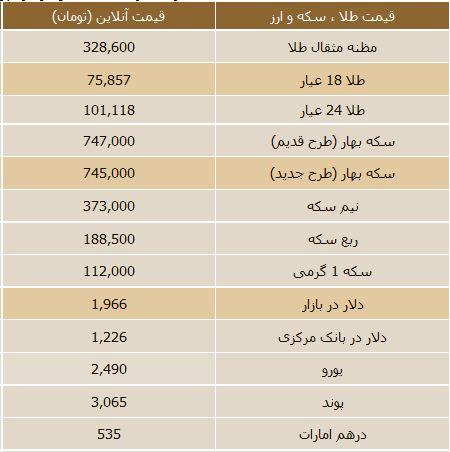 قیمت روز دلار در فیس بوک