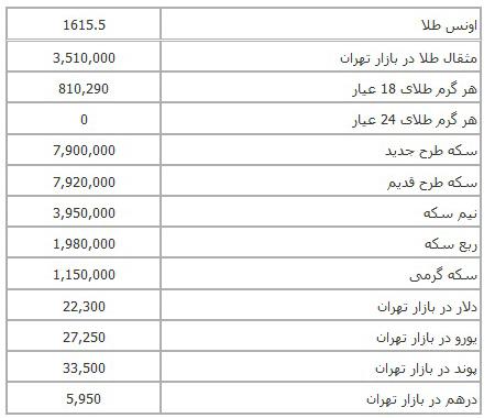 سایت صرافی قیمت سکه