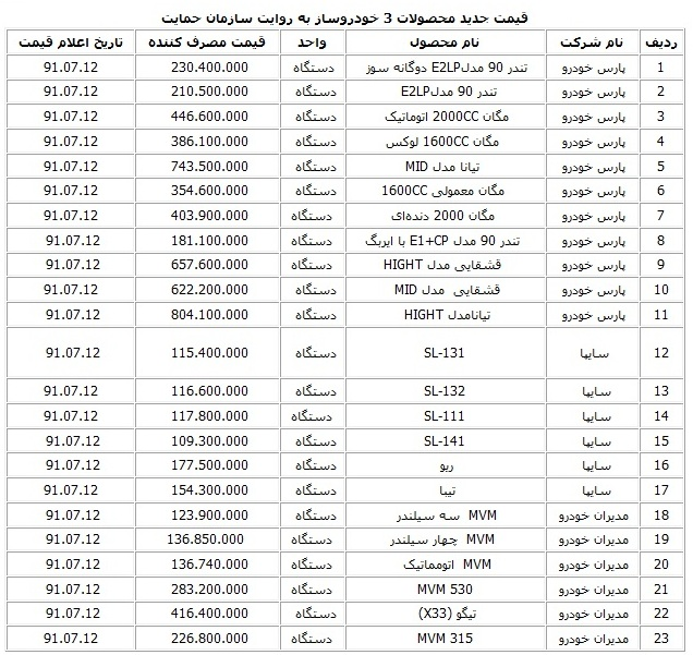 قیمت بازار علاالدین