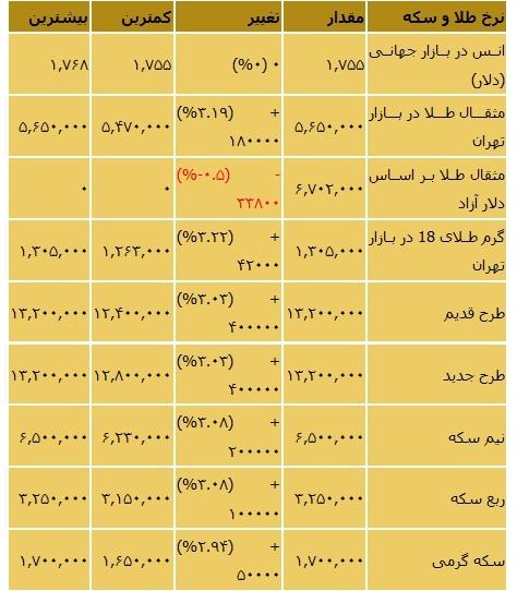قیمت ارز جدول