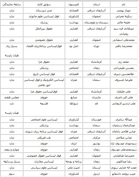 آنهایی که تقریبا هیچ چیزی را امضا نکردهاند: