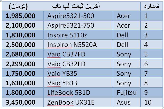 قیمت انواع لپ تاپ سونی