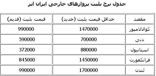 قیمت بلیت خارجی ایران ایر